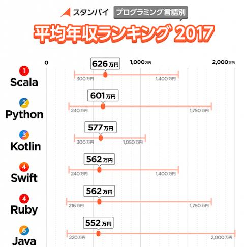 プログラミング言語別 年収 ランキング