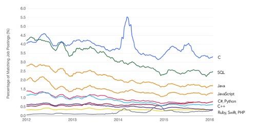 プログラミング 求人 グラフ