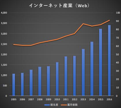 インターネット産業 国内総生産推移