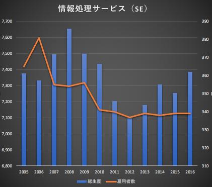 情報処理産業 国内総生産推移