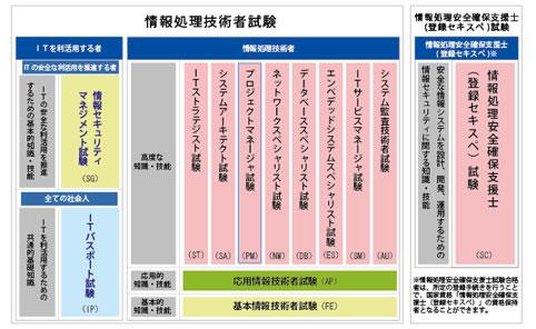 情報処理技術者試験の区分
