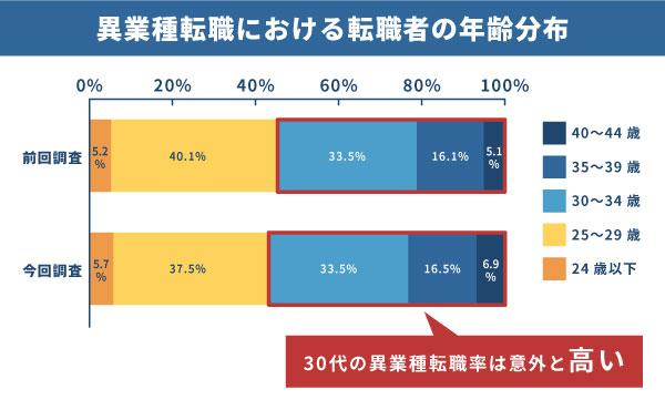 年代別 異業種転職 30代 33.5%