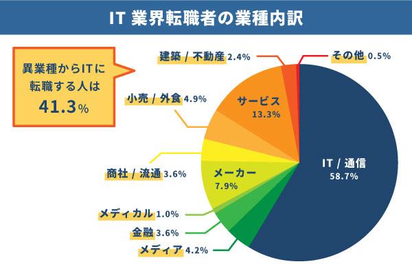 IT業界 転職者 内訳 41.3% 異業種