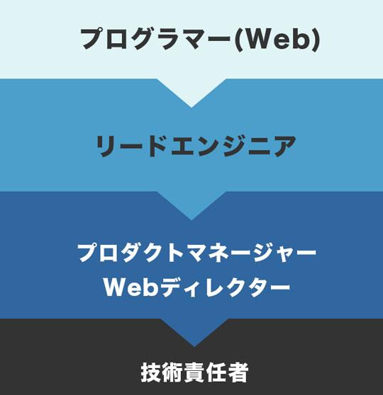 webプログラマー キャリアプラン例
