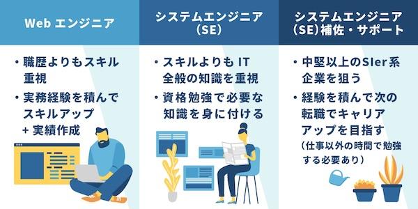 IT 職種 業界 種類
