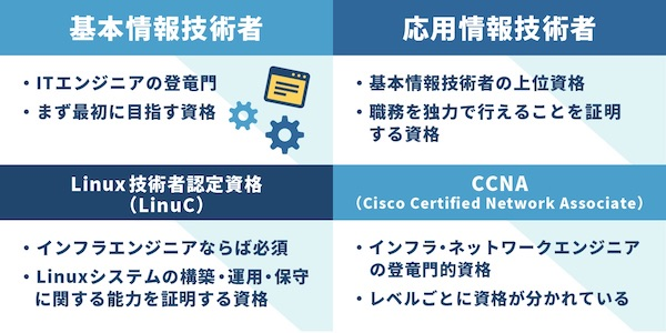 IT 資格 国家資格 ベンダー資格