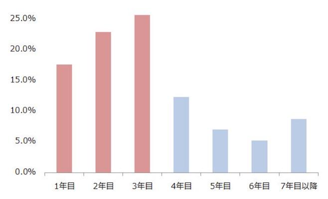 マイナビ 調査 グラフ 退職者